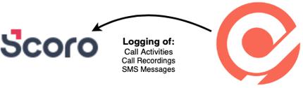 scoro-logging